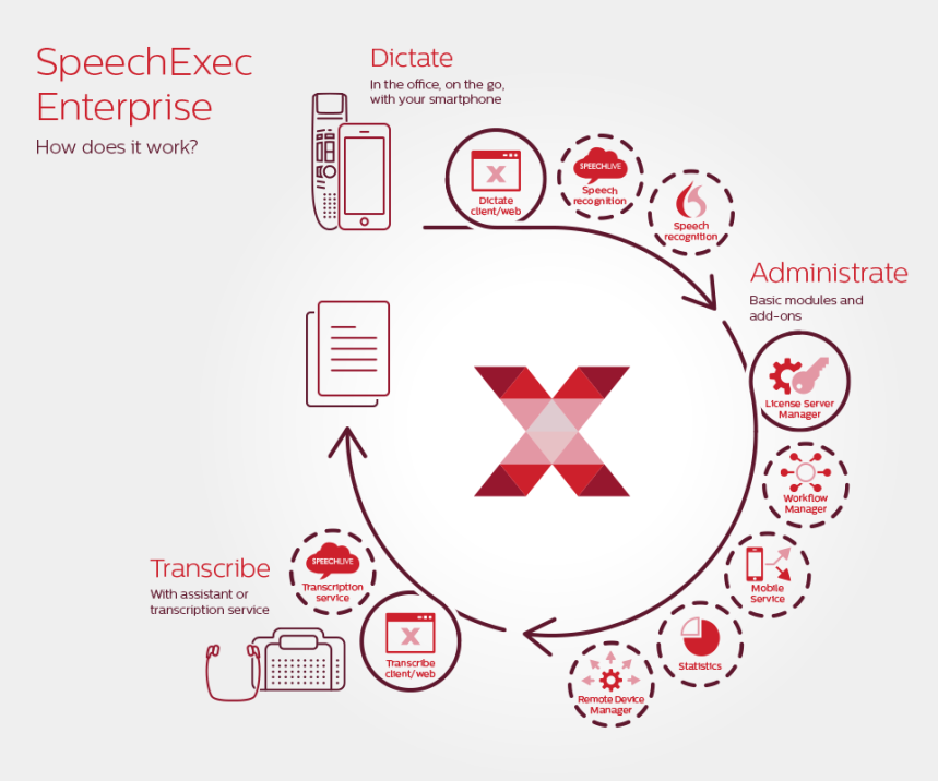 philips-speechexec-enterprise-system-overview